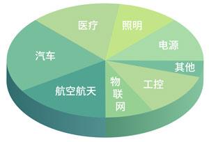 杭州迅得电子 | 电子制造业务服务各行各业